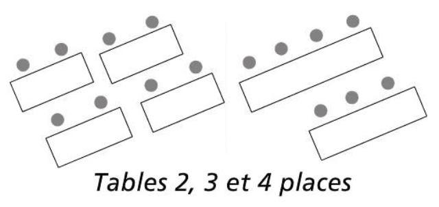 Nombre de places assises pour les modèles de table Séminaire de Net Collectivités